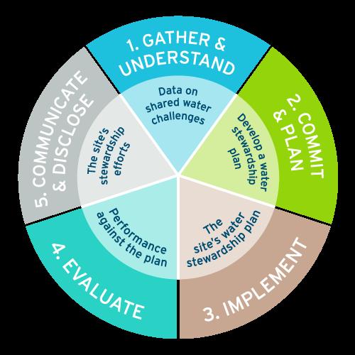 Water stewardship chart